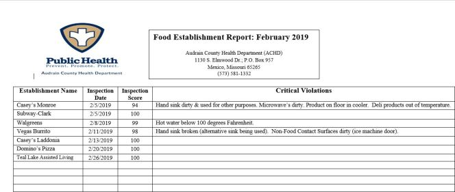 achd feb 2019 food inspections