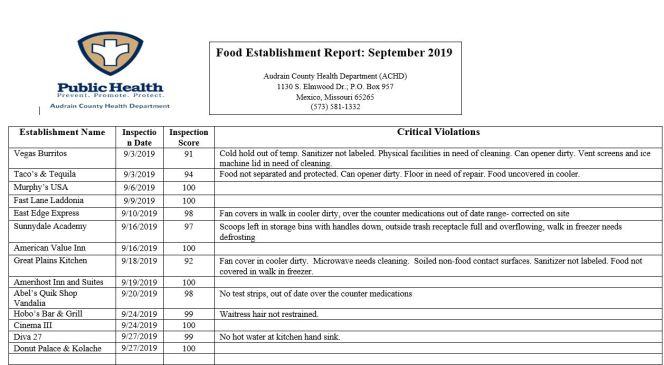 achd sep 2019 food insp report